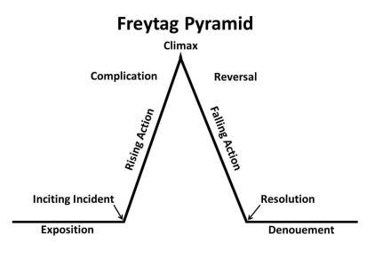 Freytag-Pyramid